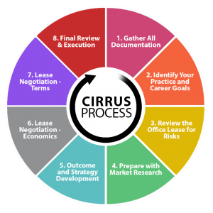 Cirrus' 8 Step Negotiation Process